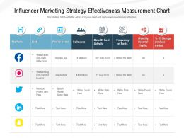 Influencer Marketing Strategy Effectiveness Measurement Chart