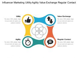 Influencer Marketing Utility Agility Value Exchange Regular Contact