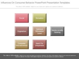 Influences On Consumer Behavior Powerpoint Presentation Examples