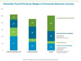 Influential Touch Points By Stages Of Consumer Decision Journey Ppt Powerpoint Presentation
