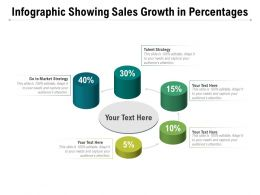 Infographic Showing Sales Growth In Percentages