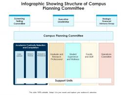Infographic Showing Structure Of Campus Planning Committee