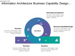 Information Architecture Business Capability Design Integration Architecture Trade Cycle