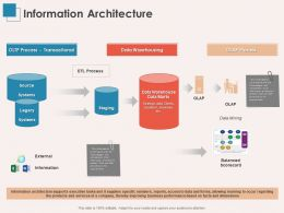 Information Architecture Ppt Powerpoint Presentation Gallery Skills