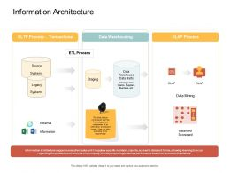 Information Architecture Specific Ppt Powerpoint Presentation Model Background