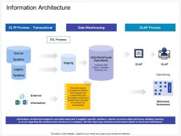 Information Architecture Staging Ppt Powerpoint Presentation Slides Maker