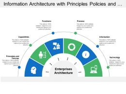 Information Architecture With Principles Policies And Technology