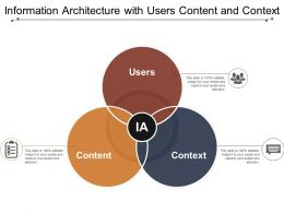 Information Architecture With Users Content And Context