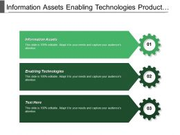 Information Assets Enabling Technologies Product Value Relationship Value