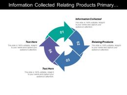 Information Collected Relating Products Primary Data Schedule Interview