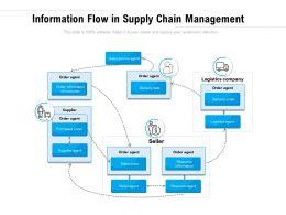 Information Flow In Supply Chain Management