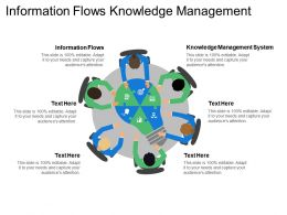 Information Flows Knowledge Management System Career Models Source Pride