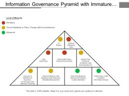 Information Governance Pyramid With Immature Inconsistencies And Advanced Levels