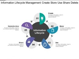 Information Lifecycle Management Create Store Use Share Delete