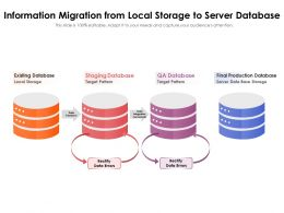 Information Migration From Local Storage To Server Database