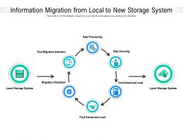 Information Migration From Local To New Storage System