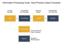 Information Processing Cycle Input Process Output Computer Example Of Ppt
