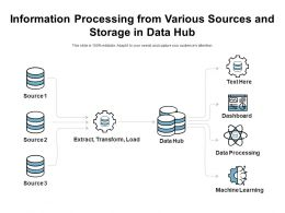 Information Processing From Various Sources And Storage In Data Hub