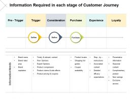 Information Required In Each Stage Of Customer Journey Consideration Ppt Oowerpoint Slides