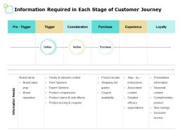 Information Required In Each Stage Of Customer Journey Product Ppt Powerpoint Presentation