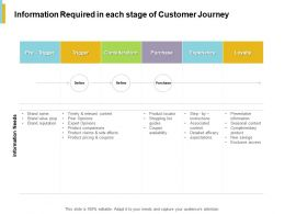 Information Required In Each Stage Of Customer Journey Purchase Ppt Powerpoint Presentation