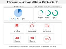 Information Security Age Of Backup Dashboards Ppt