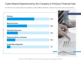 Information Security Awareness Cyber Attacks Experienced By The Company In Previous Financial Year Ppt Grid