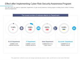 Information Security Awareness Effect After Implementing Cyber Risk Security Awareness Program Ppt Styles
