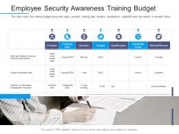 Information Security Awareness Employee Security Awareness Training Budget Ppt Powerpoint Template