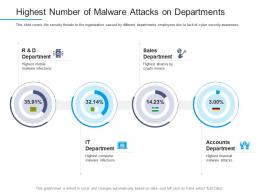 Information Security Awareness Highest Number Of Malware Attacks On Departments Ppt Maker