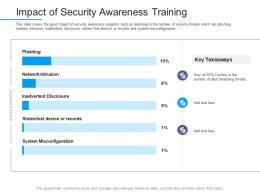 Information Security Awareness Impact Of Security Awareness Training Ppt Powerpoint Tips