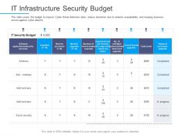 Information Security Awareness It Infrastructure Security Budget Ppt Powerpoint Mockup