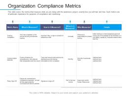 Information Security Awareness Organization Compliance Metrics Ppt Powerpoint Designs