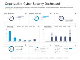Information Security Awareness Organization Cyber Security Dashboard Ppt Templates
