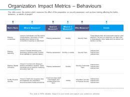 Information Security Awareness Organization Impact Metrics Behaviours Ppt Layout