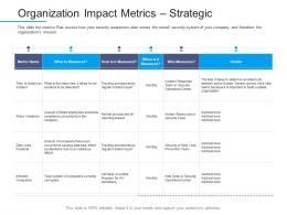 Information Security Awareness Organization Impact Metrics Strategic Ppt Formats