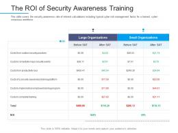 Information Security Awareness The Roi Of Security Awareness Training Ppt Slide Portrait