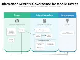 Information Security Governance For Mobile Device