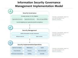 Information Security Governance Management Implementation Model