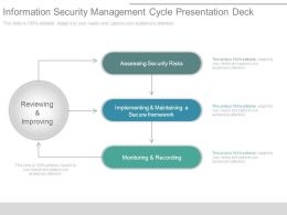 Information Security Management Cycle Presentation Deck