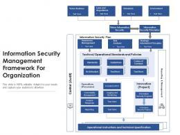 Information Security Management Framework For Organization