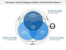 Information Security Strategy Activities Controls Monitor Measure