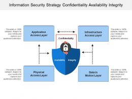 Information Security Strategy Confidentiality Availability Integrity
