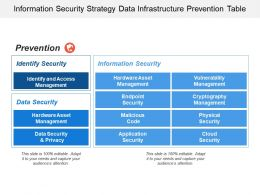 Information Security Strategy Data Infrastructure Prevention Table
