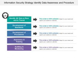 Information Security Strategy Identify Data Awareness And Procedure