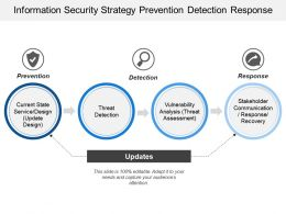 Information Security Strategy Prevention Detection Response