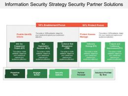 Information Security Strategy Security Partner Solutions