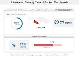Information Security Time Of Backup Dashboards