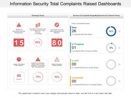 Information Security Total Complaints Raised Dashboards