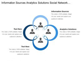 Information Sources Analytics Solutions Social Network System Infrastructure